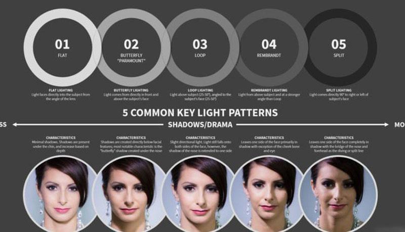 ۵ الگوی اصلی نورپردازی پرتره